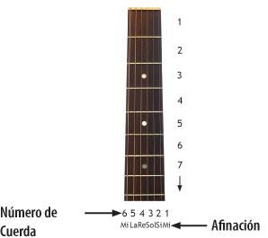 Imagen de trastes de guitarra